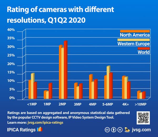 Évaluation des caméras avec une résolution différente 2020