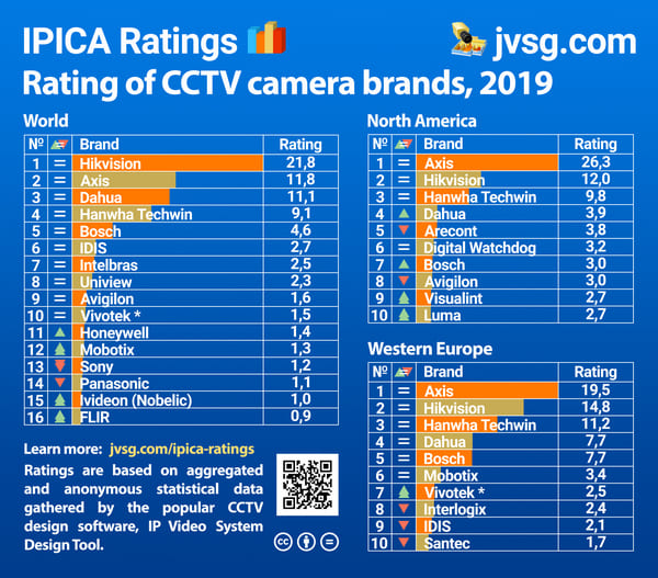 Top 10 des fabricants / marques de caméras de sécurité en 2019.