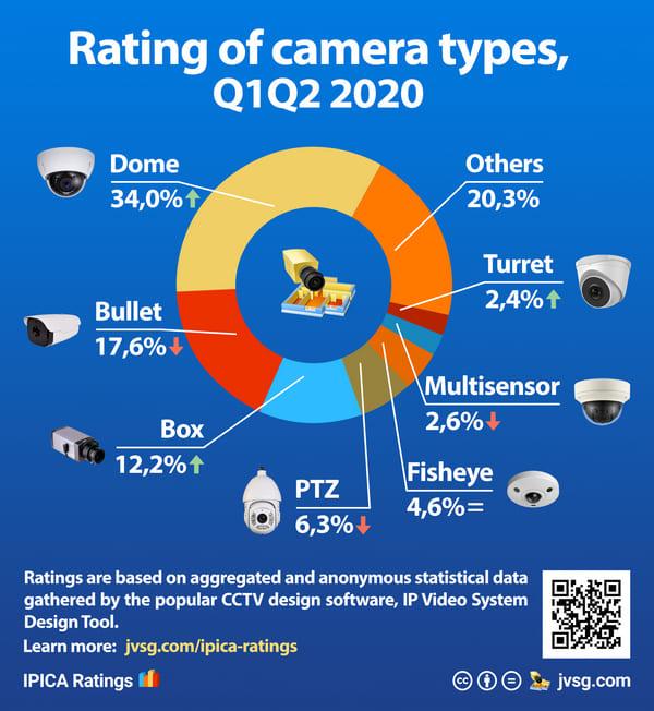 Classement des types de caméras 2020