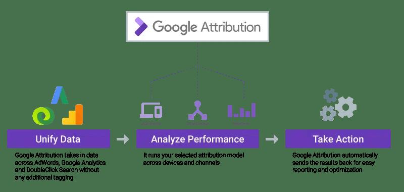 google atribution