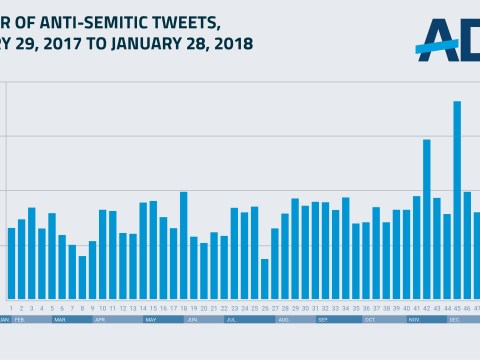 The ADL identified 4.2 million anti-Semitic tweets in a 12-month period.