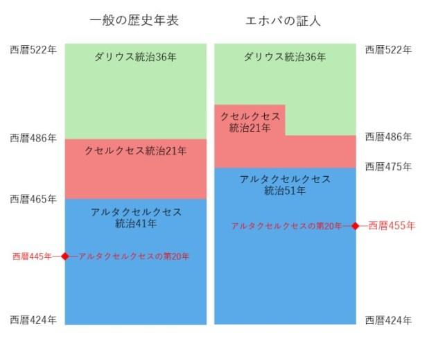 artaxerxes_chart