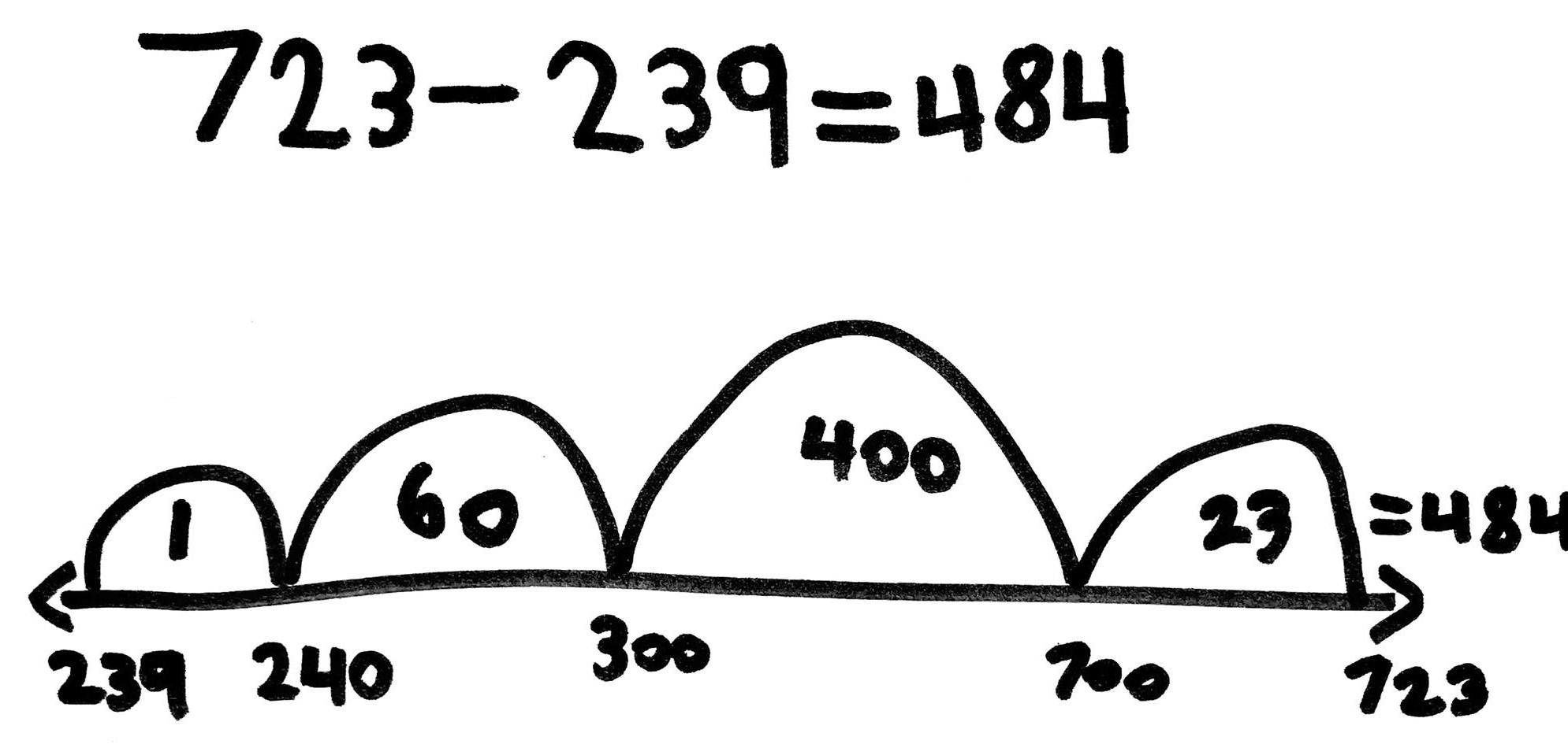 What Is An Empty Number Line