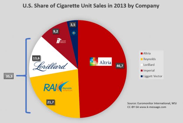 U.S. Tobacco Market Share