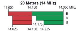 20 meters