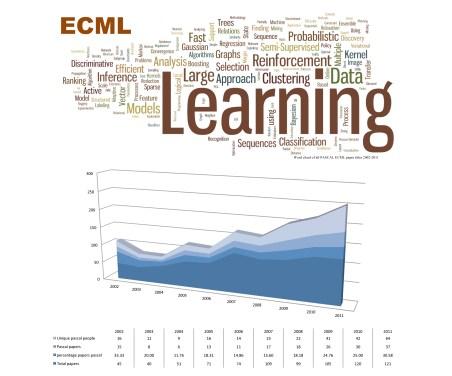 ECML citations