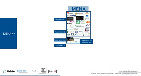 Middle East and North Africa Artificial Intelligence ecosystem