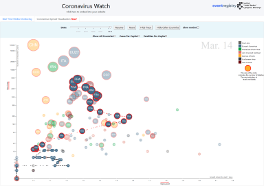 France prediction - 5D visualization of the developments of coronavirus for France at Coronavirus Media Watch dashboard