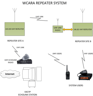 Repeaters | Wayne County Amateur Radio Association