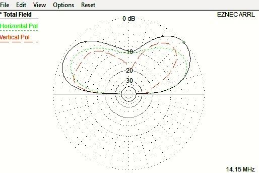Antenna Modeling   K5ND