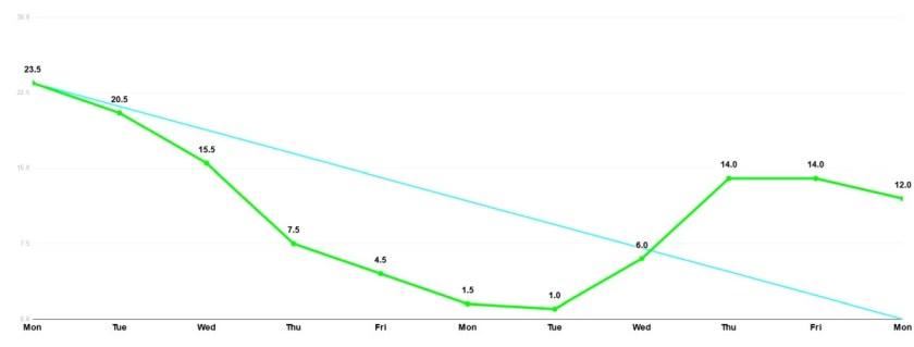 przykład wykresu spalania burndown chart 2