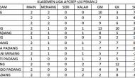 Permalink ke Hujan Gol Warnai Pekan Kedua Liga AFCSEP 2014