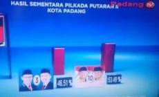 Permalink ke Pilkada Padang, Mahyeldi-Emzalmi Sementara Unggul
