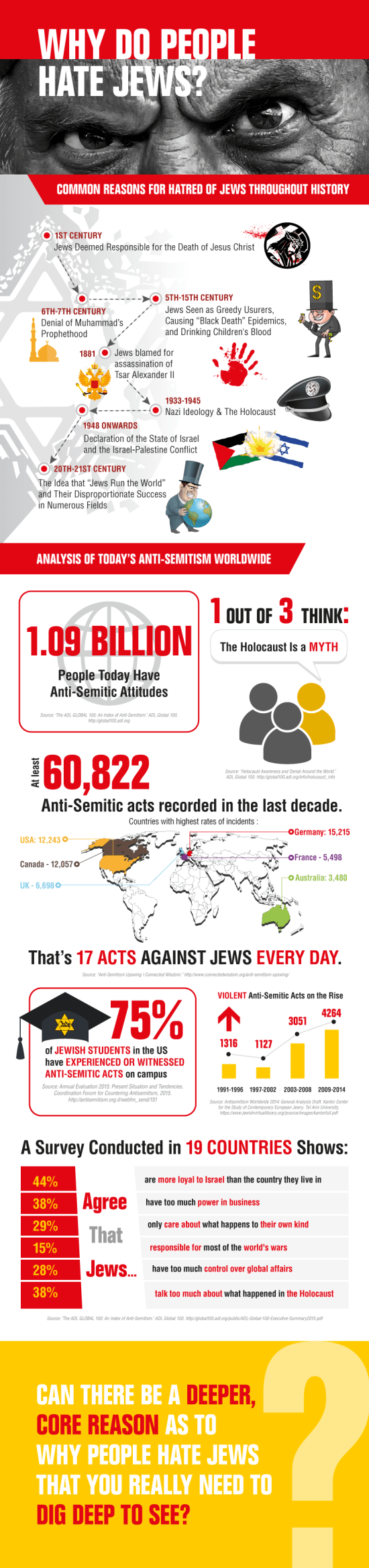 why people hate jews and the rise of antisemitism today