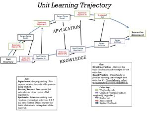 Learning Trajectory Full