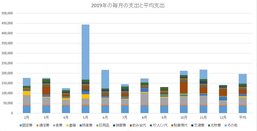 2019年の支出