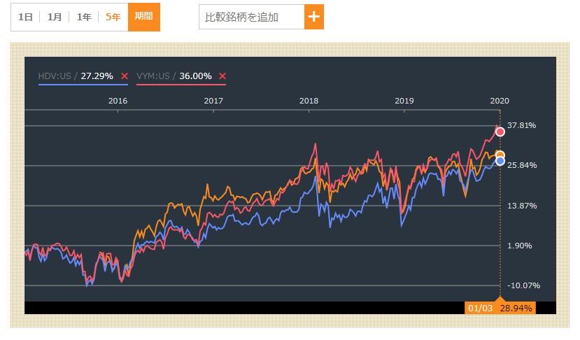 SPYD・VYM・HDVのチャート