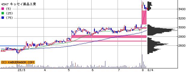 キッセイ薬品工業 株価 チャート