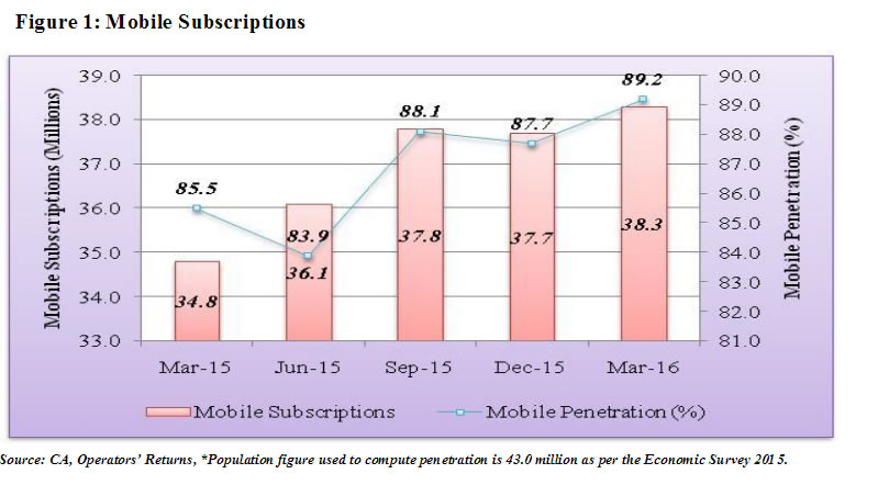 Mobile subscriptions in Kenya