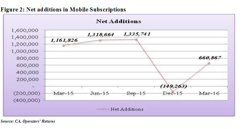Mobile subscriptions in Kenya