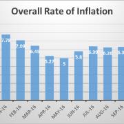 overall consumer price indices (CPI)