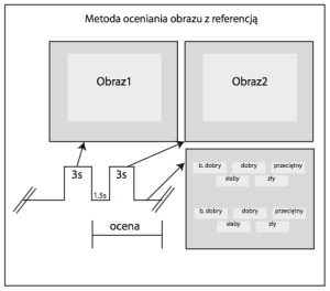 Metoda oceniania obrazów z referencją