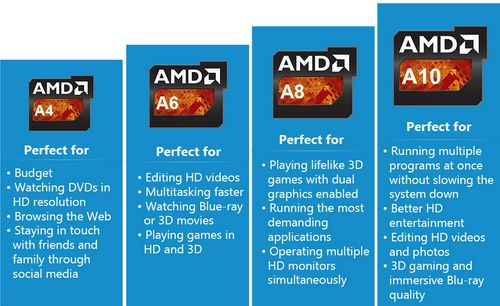 Types of AMD processors