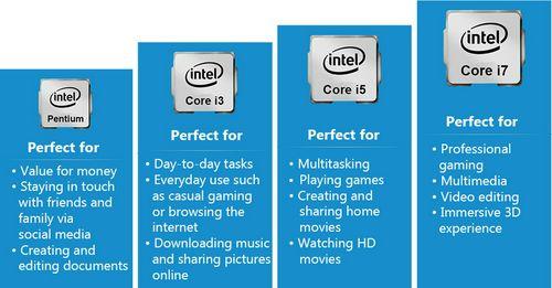 Types of Intel processors