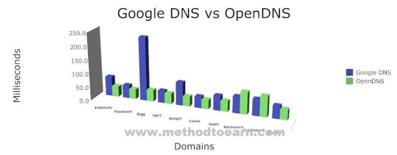Google Public DNS vs. OpenDNS,