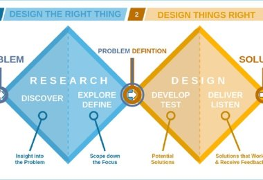apply design thinking to HCD and UX,