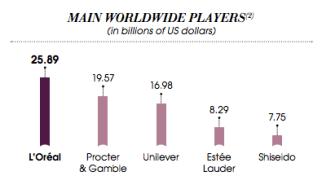 Beauty Industry players. Source: gurufocus.com