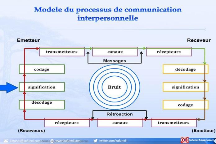 Modèle de la communication de Shannon- Wiener - Weaver 1