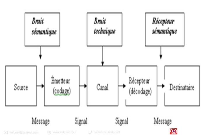 Modèle de la communication de Shannon- Wiener - Weaver 6