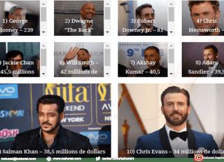 Qui sont les acteurs les mieux payés au monde en 2018 ?