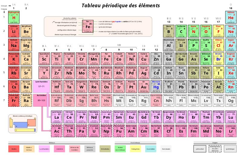 Tableau périodique des éléments plus détaillé (avec liens vers les articles)