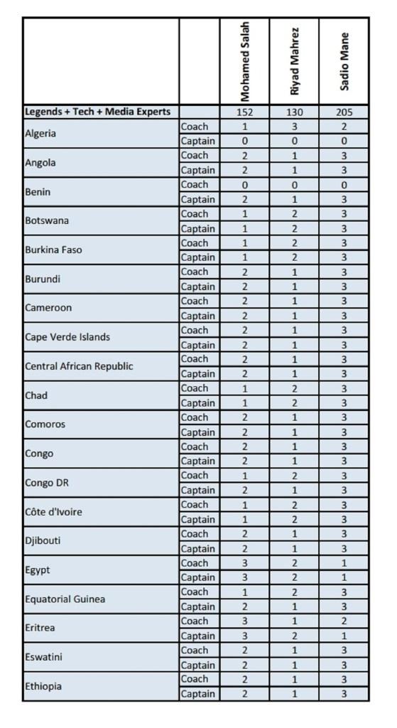 Vote Joueur africain de l'année (Phase 2) [PDF][1]