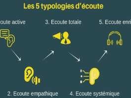 Les 5 typologies d'écoute