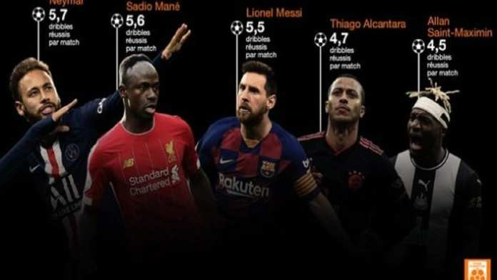 Sadio Mané dans le Top 5 des meilleurs dribbleurs en Europe !