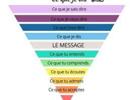 Schéma-communication-positive-message | Kafunel.com