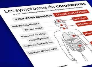 Quels sont les symptômes du coronavirus