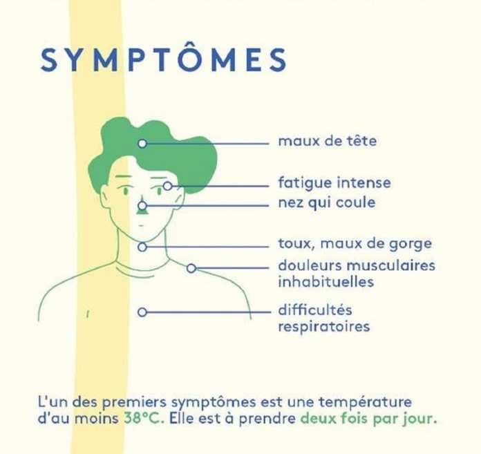 symptomes covid-19