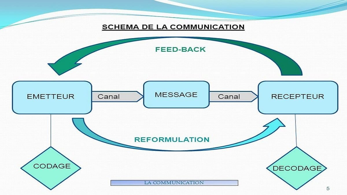FEED-BACK. MESSAGE. EMETTEUR. Canal. Canal. RECEPTEUR. REFORMULATION. CODAGE. DECODAGE. LA COMMUNICATION.