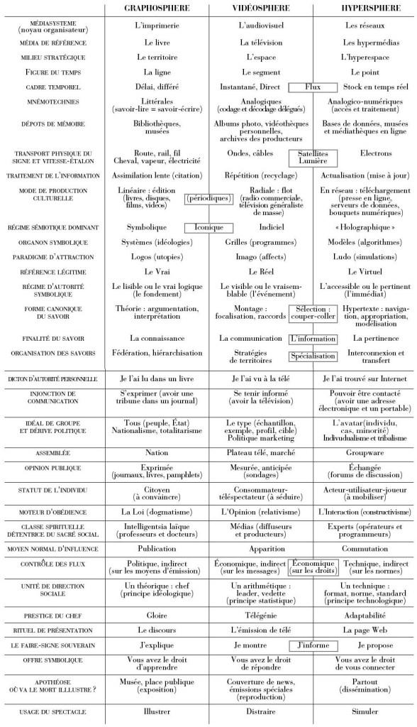 Tableau des médiasphères archive