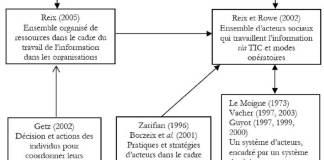 Figure 1-Les approches du SI selon 3 disciplines et points de convergence (Roux, 2004)