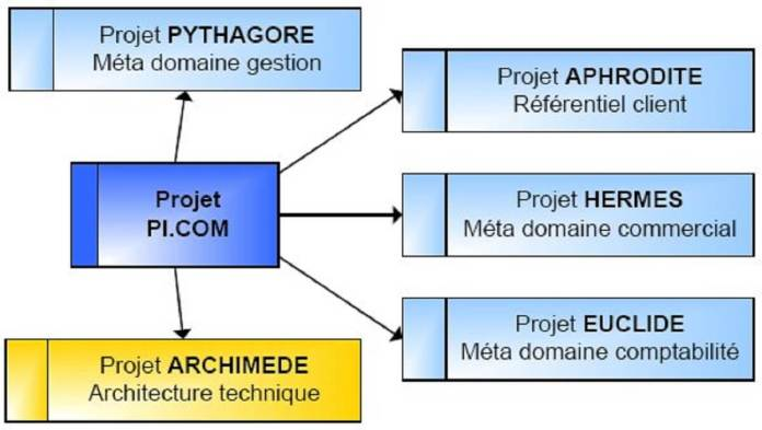 Figure 3-Vue simplifiée de la constitution de Pi.com