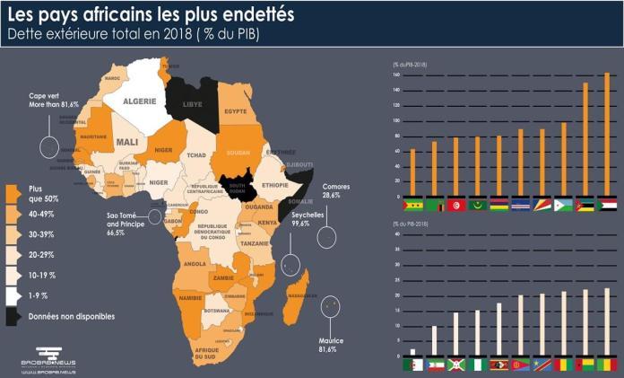 Les Pays Les Plus Endettés D'Afrique