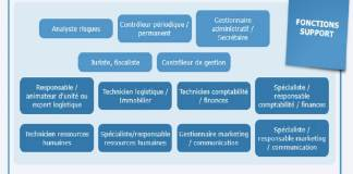 Cartographie des métiers de la banque - www.kafunel.com Capture 03