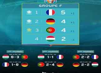 Toutes les équipes du groupe de la mort ont été éliminés dès les 1-8e de finale de cet