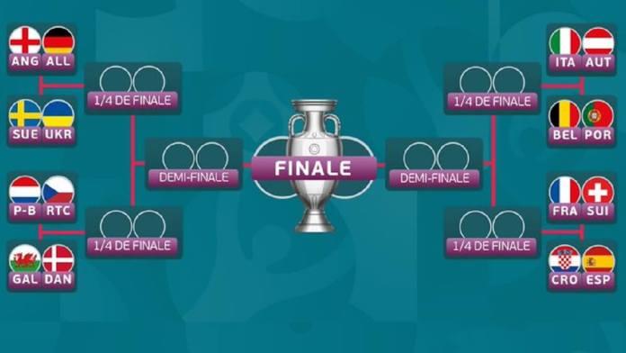 Voici le tableau complet www.kafunel.com des 1-8èmes de finale de l'EURO 2020 !