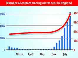 Data shows 618,903 alerts were sent in the week ending July 14, a 17 per cent rise increase on the previous seven days and another record high